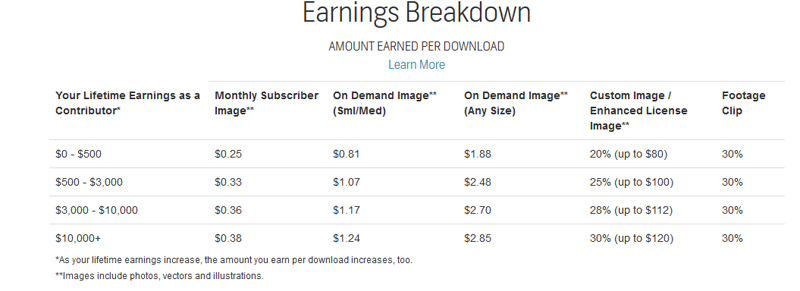 shutterstock_earnings_breakdown