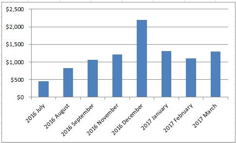 March 2017 income report